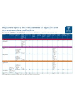 Programme-specific entry requirements for applicants with ...