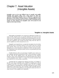 Chapter 7: Asset Valuation (Intangible Assets)