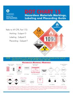 DOT CHART 15 Hazardous Materials Markings,Labeling and ...