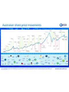 Australian share price movements - ASX
