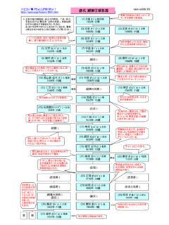 王朝 系図 朝鮮
