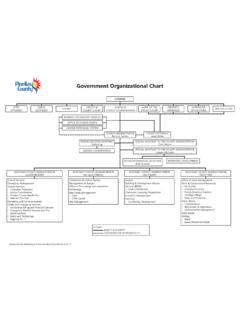 Government Organizational Chart - Pinellas County, Florida