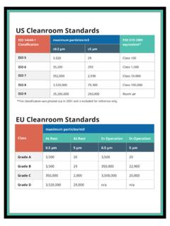 US Cleanroom Standards - Compliancewire