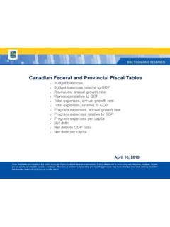 Canadian Federal and Provincial Fiscal Tables - RBC
