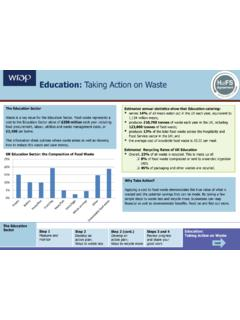 Education: Taking Action on Waste